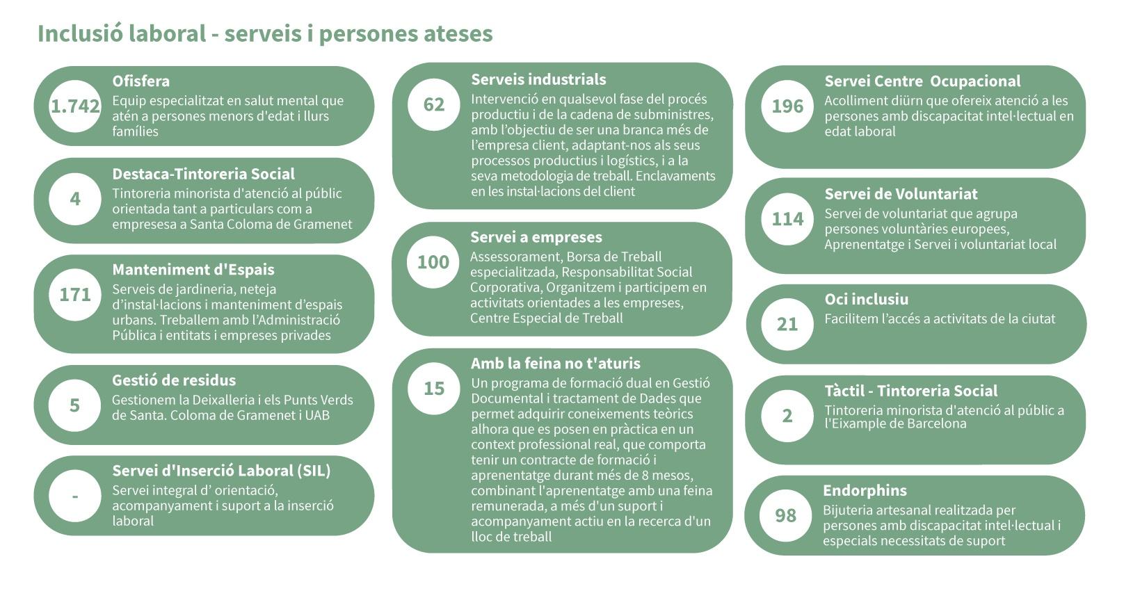 Inclusió laboral - serveis i persones ateses