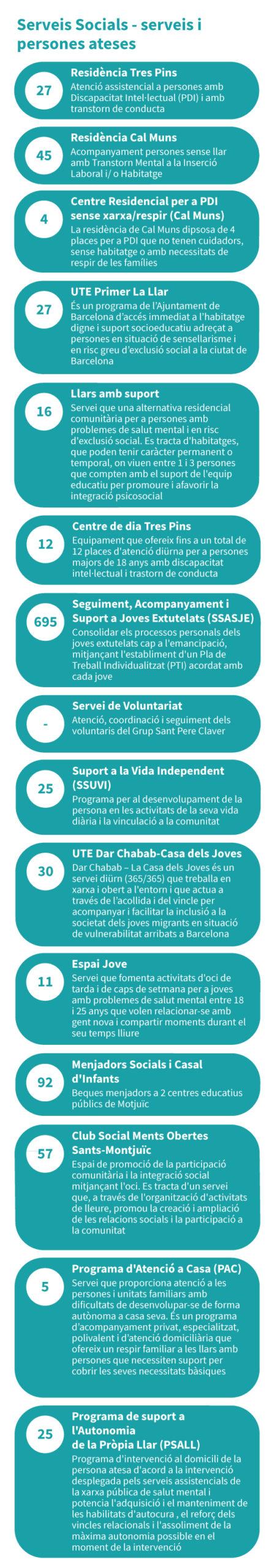Serveis Socials - serveis i persones atesos